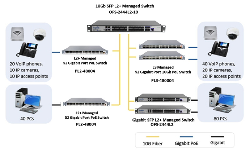 LinkPower™ Commercial SFP Fiber Optic Switch Series
